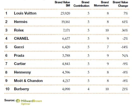Žebříček 10 nejcennějších značek (kategorie luxus)